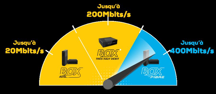 Vitesse des débits Box Fibre, Box THD, et Box ADSL